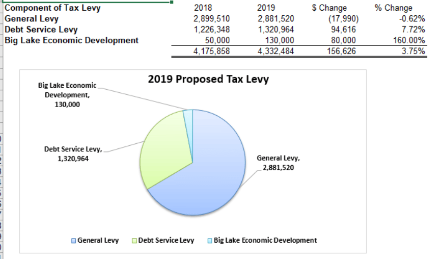 2019 Preliminary City Tax Levy