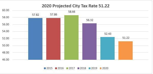 2020 PRELIMINARY CITY TAX RATES