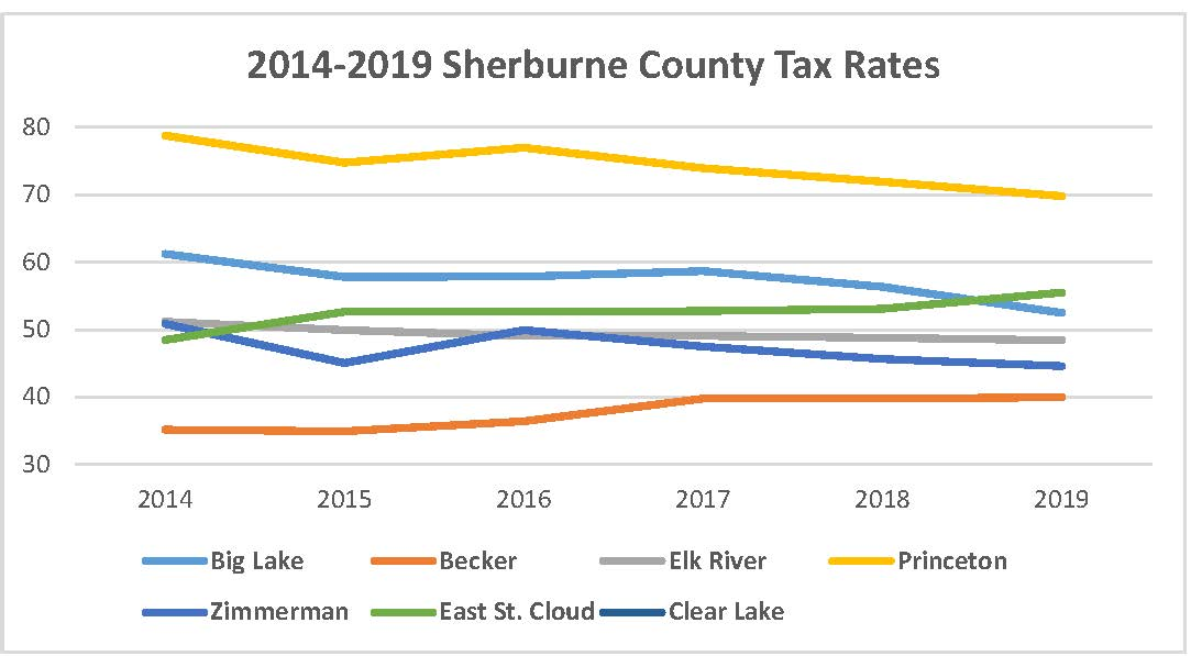 Sherburne County Tax Rates 2014-2019