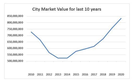 The City's Market Value for the last 10 years