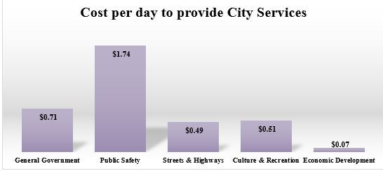 COST PER DAY TO PROVIDE CITY SERVICES