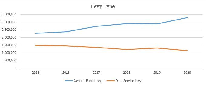 2020 Levy Rates